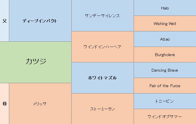 カツジの三代血統表