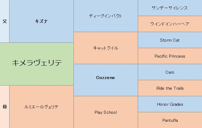 キメラヴェリテの三代血統表