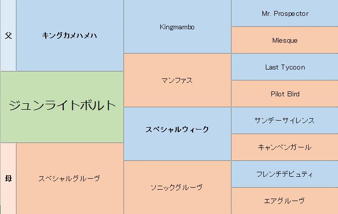 ジュンライトボルトの三代血統表