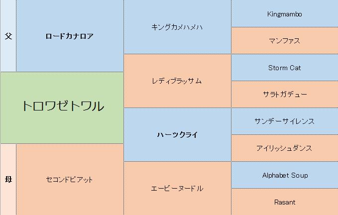 トロワゼトワルの三代血統表