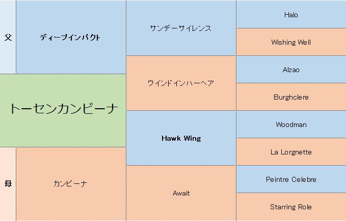 トーセンカンビーナの三代血統表