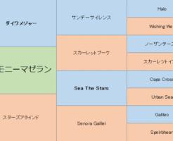 ハーモニーマゼランの三代血統表