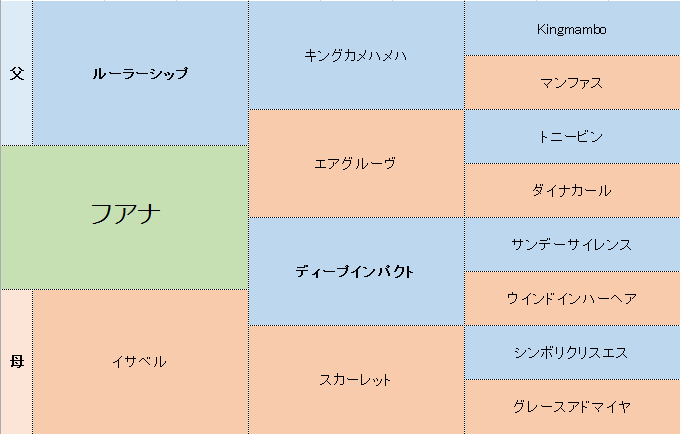 フアナの三代血統表