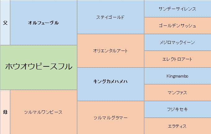 ホウオウピースフルの三代血統表
