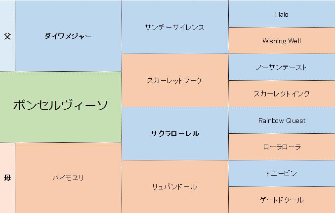 ボンセルヴィーソの三代血統表