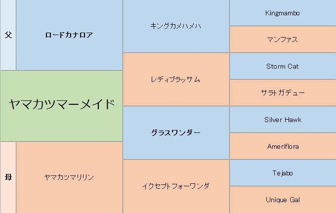 ヤマカツマーメイドの三代血統表