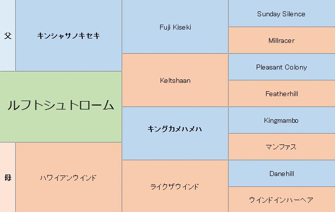 ルフトシュトロームの三代血統表