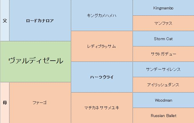 ヴァルディゼールの三代血統表