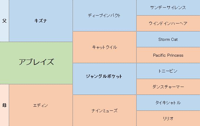 アブレイズの三代血統表