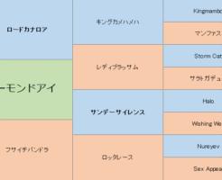 アーモンドアイの三代血統表