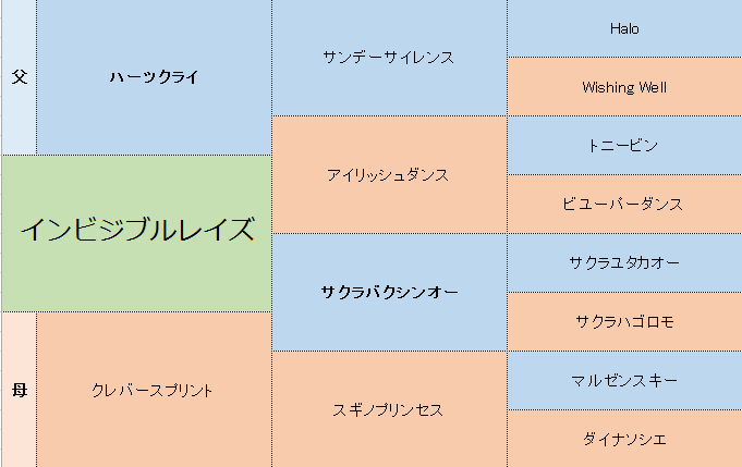 インビジブルレイズの三代血統表