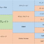 オセアグレイトの分析