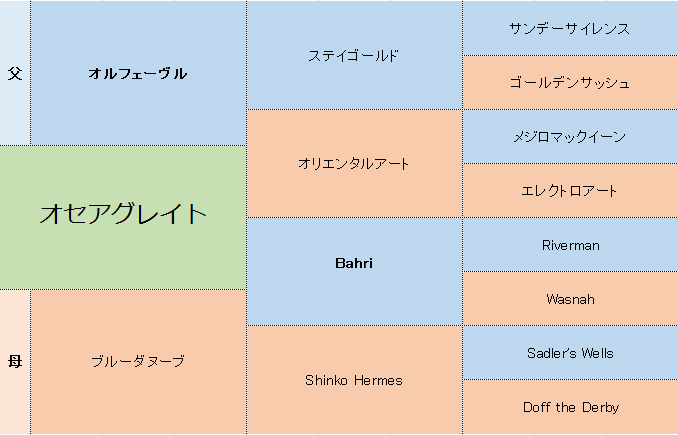 オセアグレイトの三代血統表