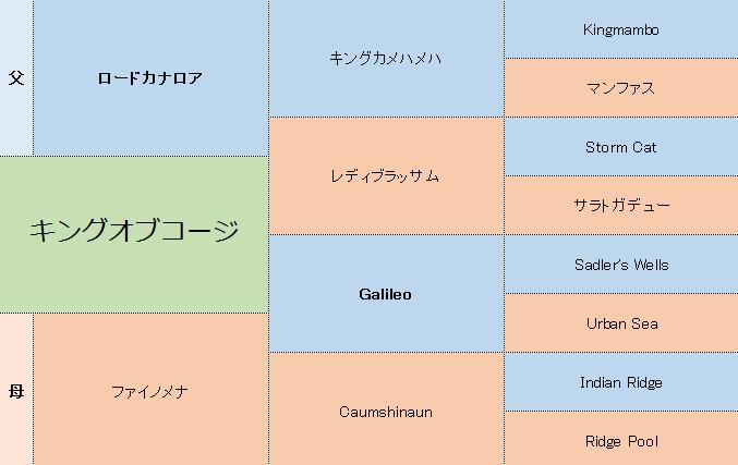 キングオブコージの三代血統表
