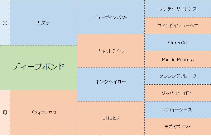 ディープボンドの三代血統表