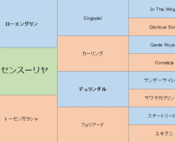 トーセンスーリヤの三代血統表