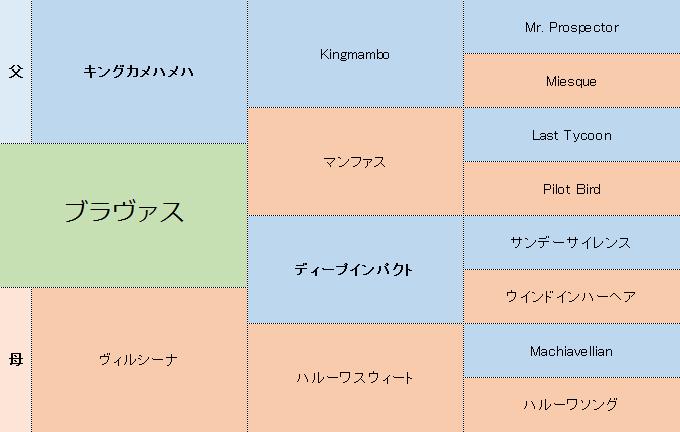 ブラヴァスの三代血統表