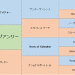 ラヴィングアンサーの分析