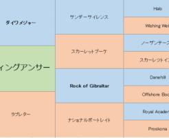 ラヴィングアンサーの三代血統表
