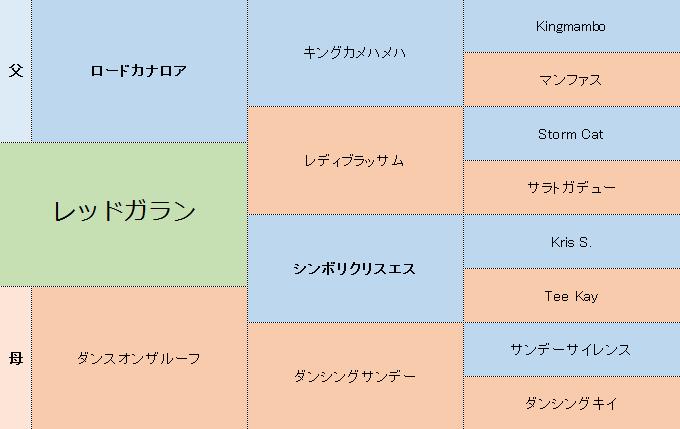 レッドガランの三代血統表
