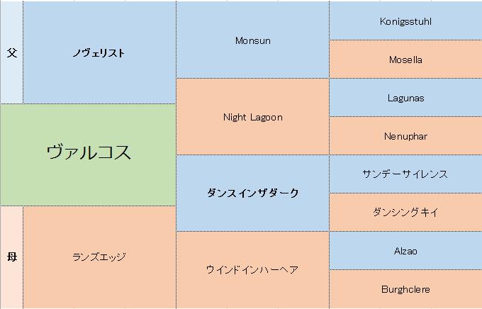 ヴァルコスの三代血統表