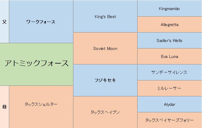アトミックフォースの三代血統表