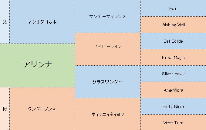 アリンナの三代血統表
