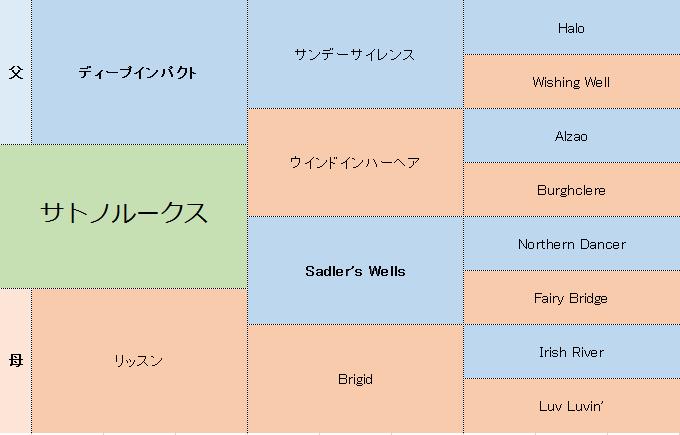 サトノルークスの三代血統表