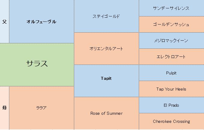 サラスの三代血統表