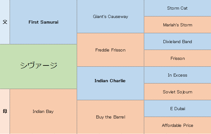 シヴァージの三代血統表
