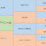タイセイアベニールの分析