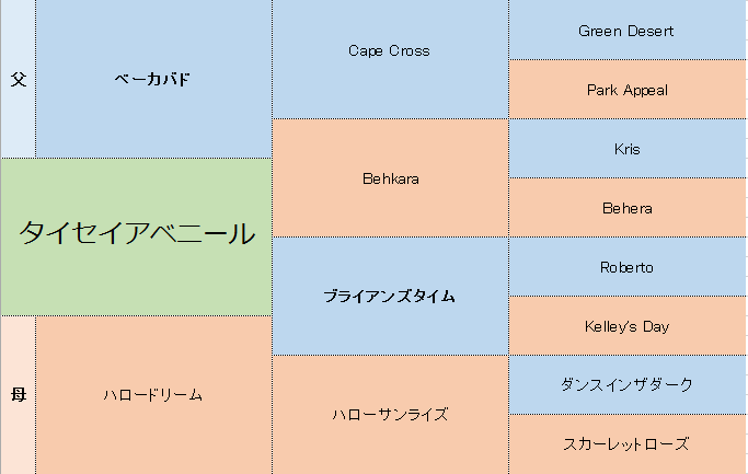 タイセイアベニールの三代血統表