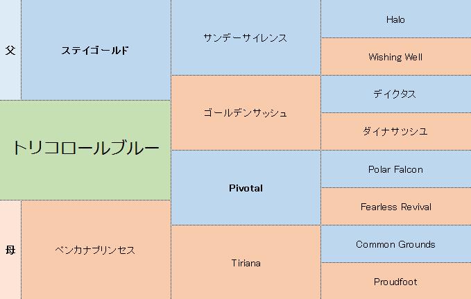 トリコロールブルーの三代血統表
