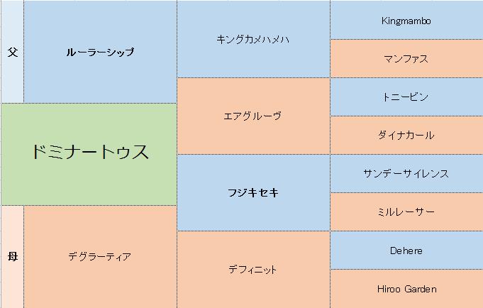 ドミナートゥスの三代血統表