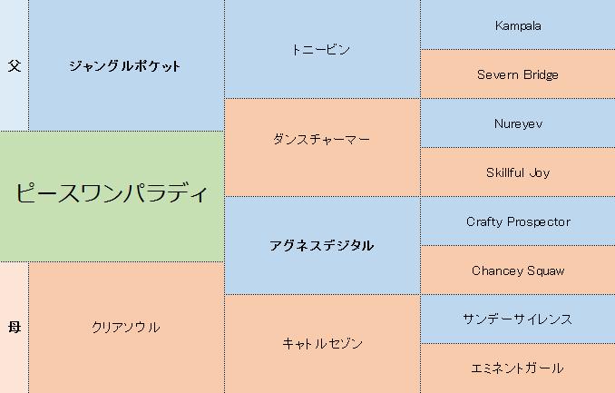 ピースワンパラディの三代血統表
