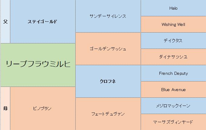 リープフラウミルヒの三代血統表