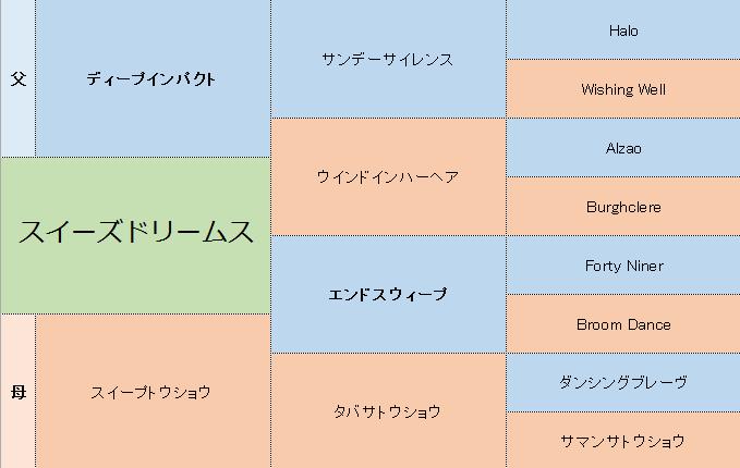 スイーズドリームスの三代血統表