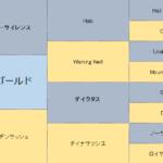 ステイゴールド産駒の特徴を分析
