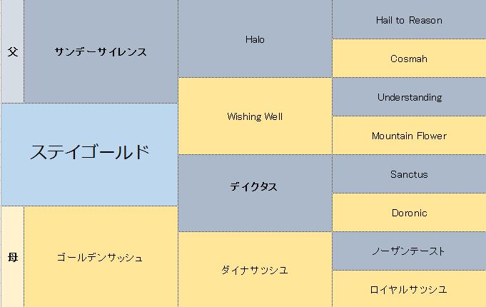 ステイゴールドの三代血統表