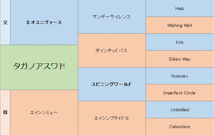 タガノアスワドの三代血統表
