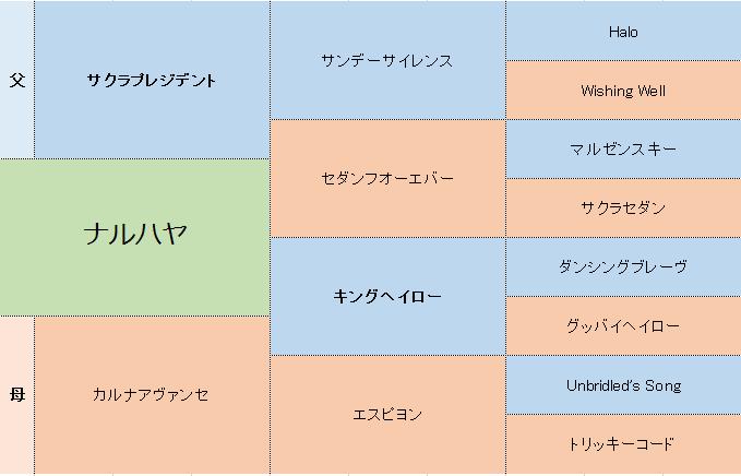 ナルハヤの三代血統表