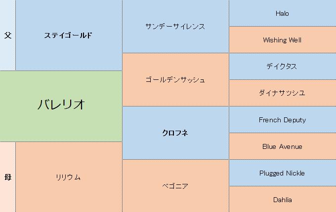 バレリオの三代血統表
