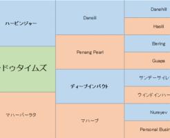 ヒンドゥタイムズの三代血統表