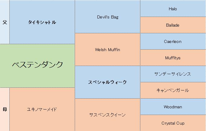 ベステンダンクの三代血統表