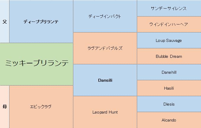ミッキーブリランテの三代血統表
