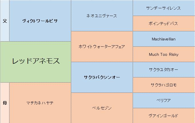 レッドアネモスの三代血統表