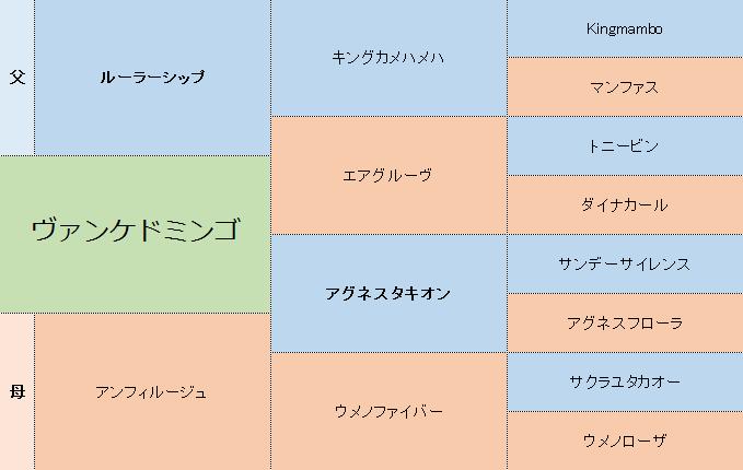 ヴァンケドミンゴの三代血統表