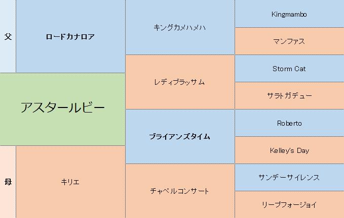 アスタールビーの三代血統表