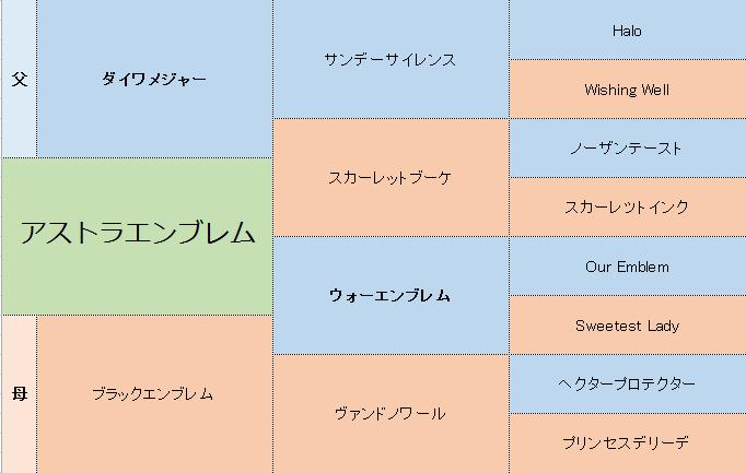 アストラエンブレムの三代血統表