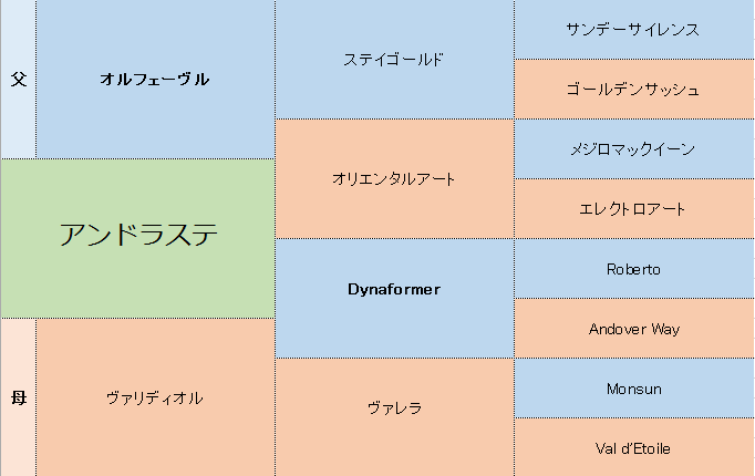 アンドラステの三代血統表